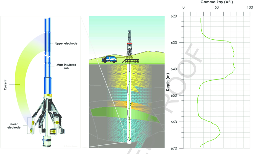 How Become a Wireline Logging Engineer: Part 3